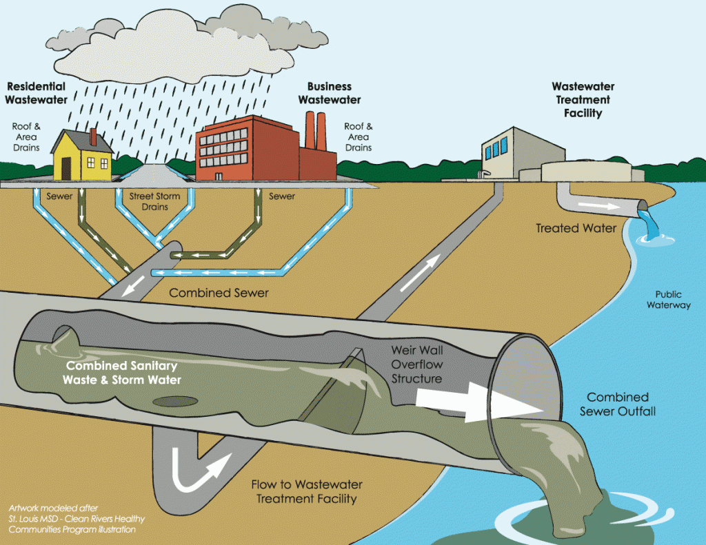 Combined Sewer Overflow. Image courtesy of www.CivicGardenCenter.org